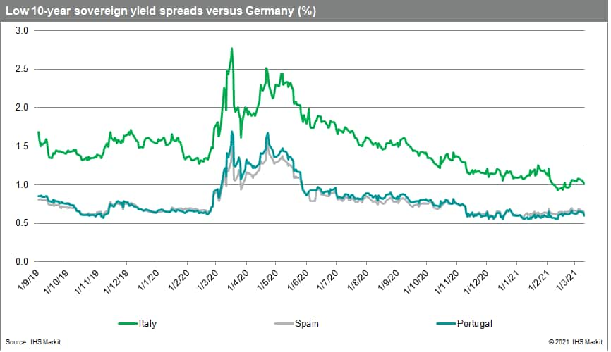Low 10-year sovereign yield spreads versus Germany (%)