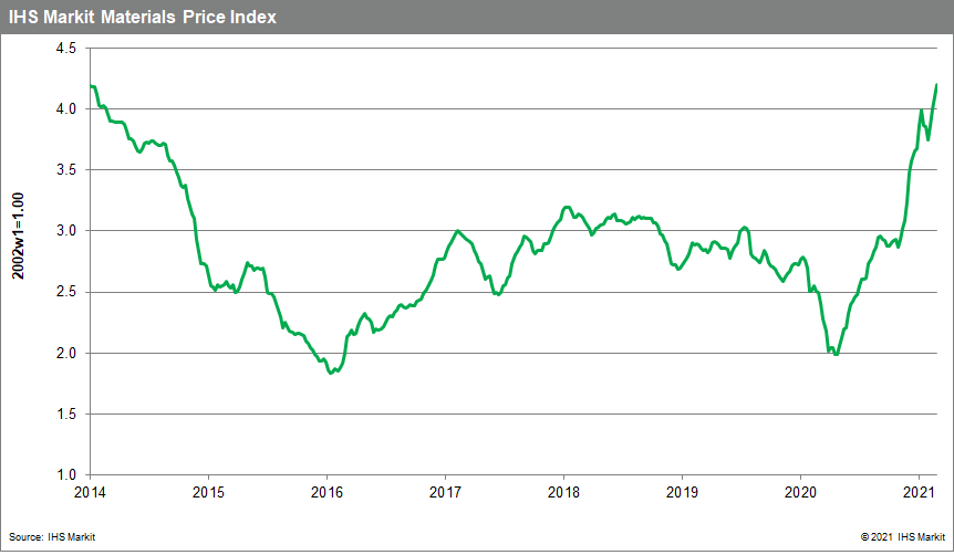 MPI materials price index commodity price changes
