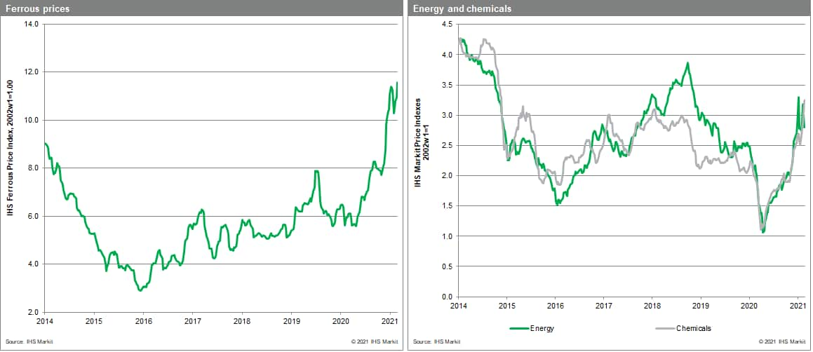 MPI materials price index commodity energy and chemical price metals price