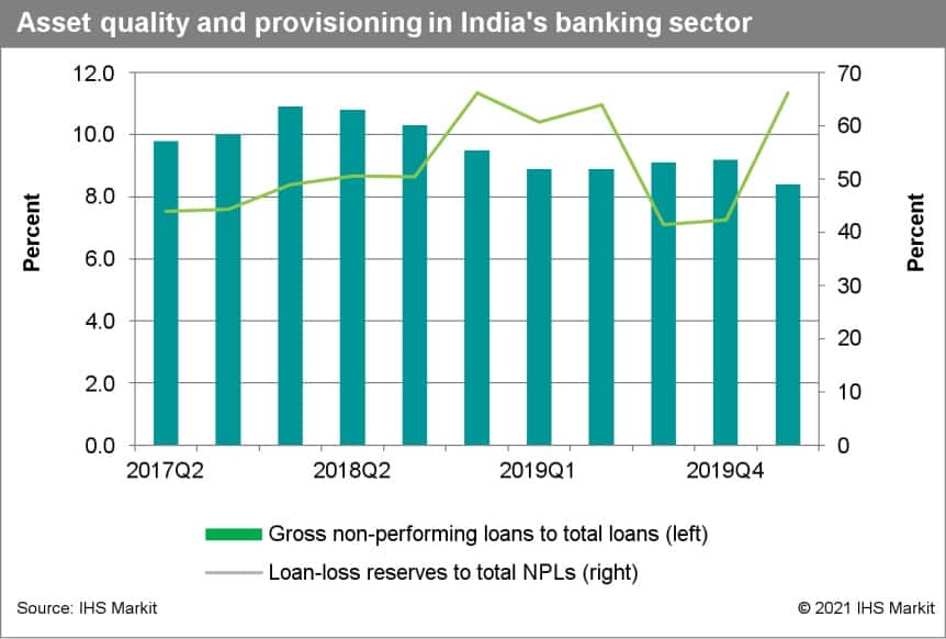 Asset quality and provisioning in India's banking sector