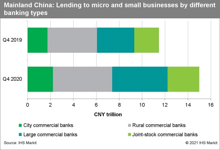 Mainland china lending to micro and small businesses by different banking types