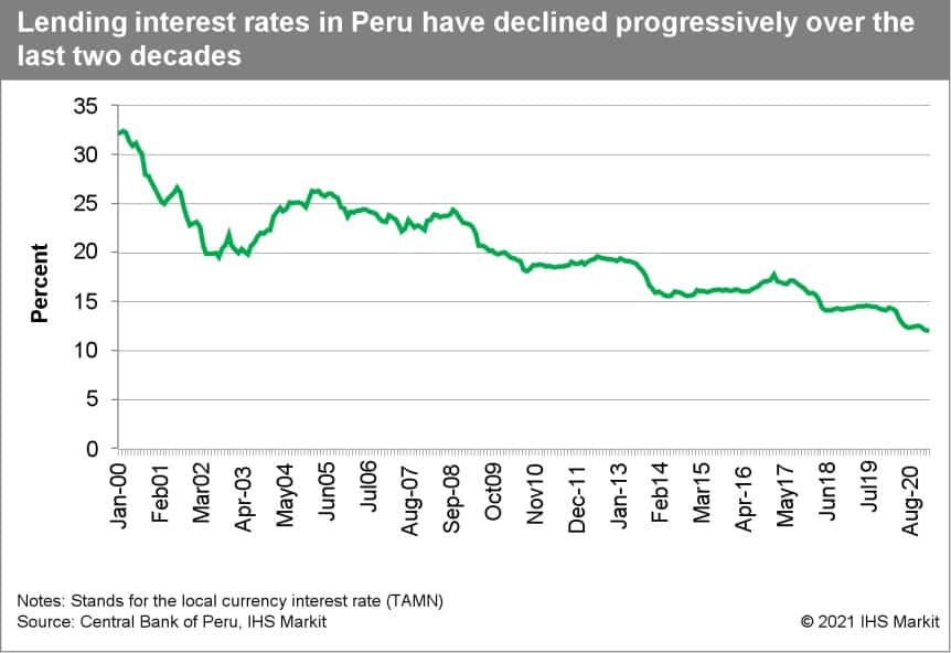 Lending interest rates in Peru gave declined progressively over the last two decades