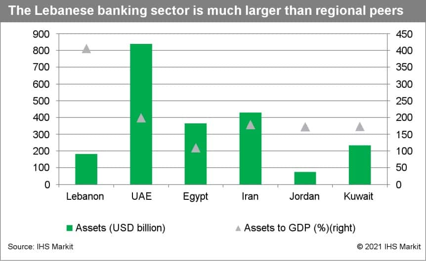 the lebanese banking sector is much larger than regional peers