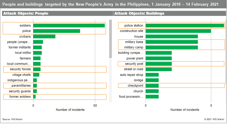people and buildings targeted by npa in philippines