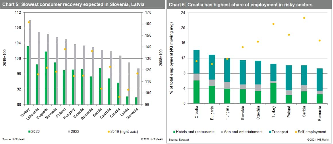 Slowest consumer recovery expected in Slovenia, Latvia. Croatia has highest share of employment in risky sectors