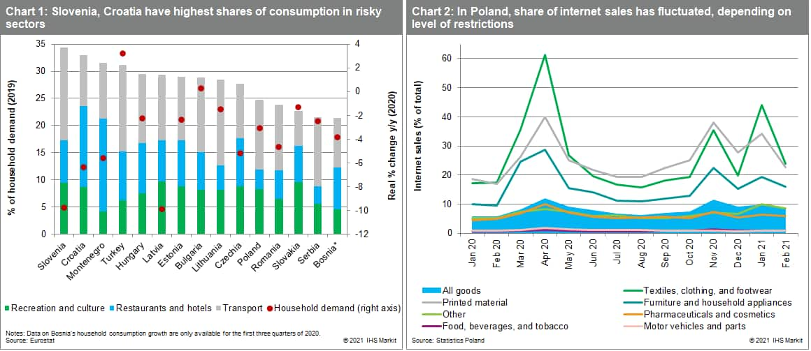 Slovenia, Croatia have highest shares of consumption in risky sectors In Poland, share of internet sales has fluctuated, depending on level of restrictions