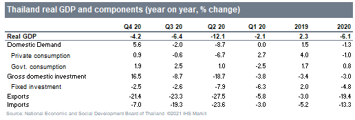 Thailand real GDP and components (year on year % change)