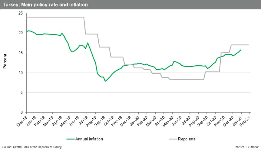 Turkey main policy rate inflation 2021