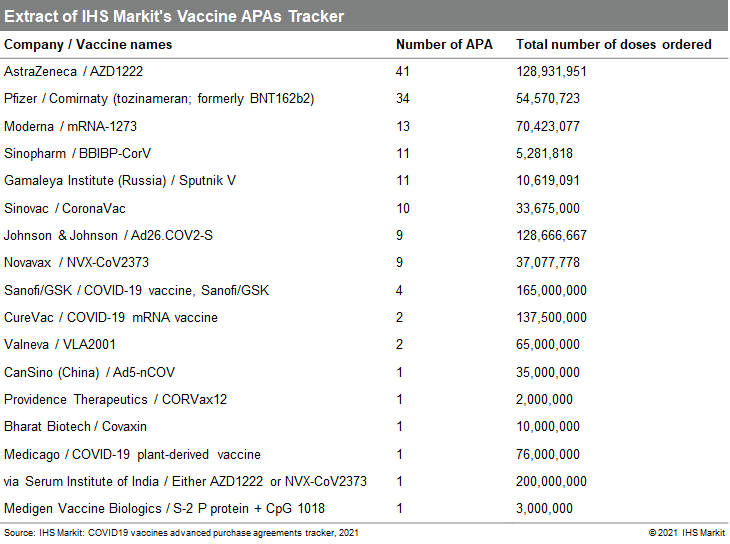 COVID19 vaccines advanced purchase agreements tracker, 2021