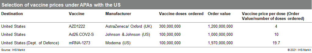Selection of vaccine prices under APAs with the US