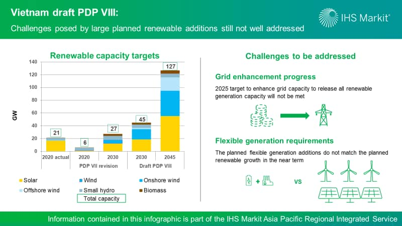 Vietnam draft PDP VIII - Challenges posed by large planned renewable additions still not well addressed