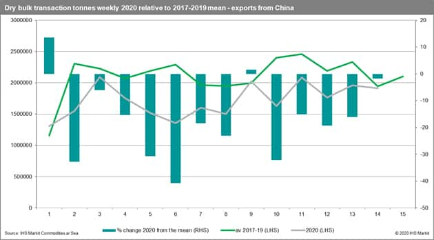 Dry bulk transaction tonnes weekly 2020 relative to 2017-2019 mean - exports from China