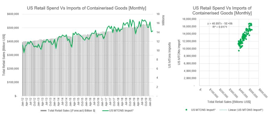US retail spend vs imports of containerised goods monthly