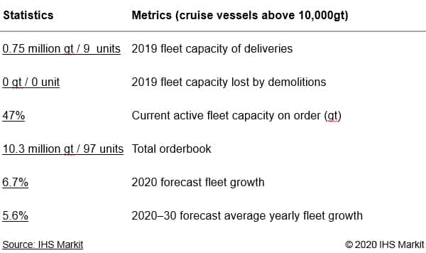 Cruise Vessels Forecast