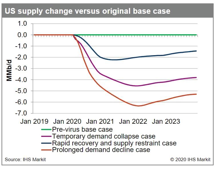 US supply change versus original base case