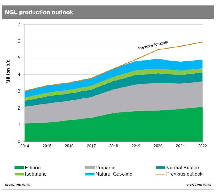 NGL production outlook