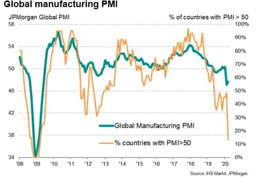 Manufacturing Downturn Deepens Outside Of China IHS Markit