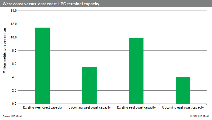 West coast versus east coast LPG terminal capacity