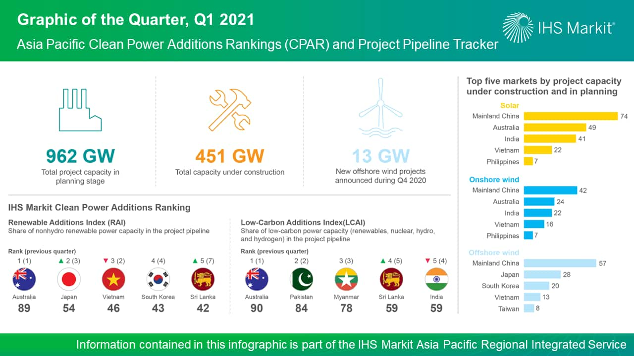 Graphic of the Quarter, Q1 2021 - Asia Pacific Clean Power Additions Rankings (CPAR) and Project Pipeline Tracker