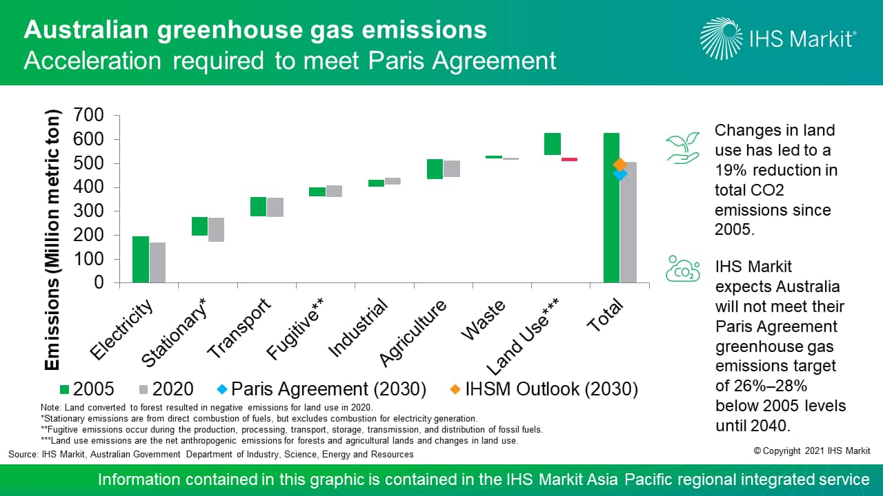 Australian greenhouse gas emissions - Acceleration required to meet Paris Agreement