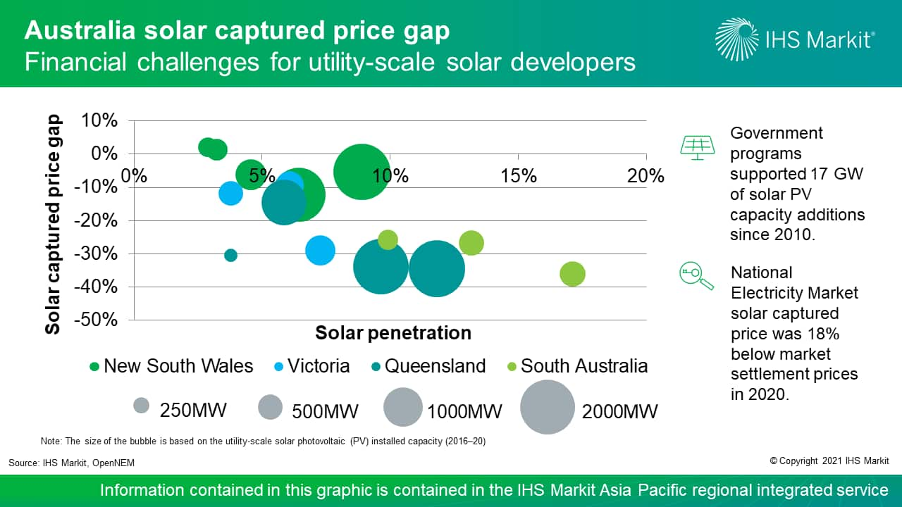 Australia solar captured price gap - Financial challenges for utility-scale solar developers