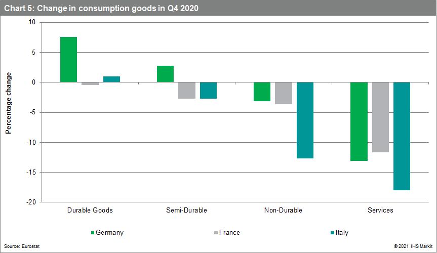 Change in consumption goods in Q4 2020