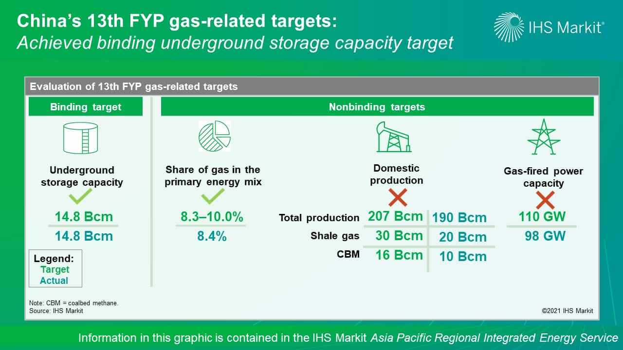 China's 13th FYP gas-related targets - Achieved binding underground storage capacity target