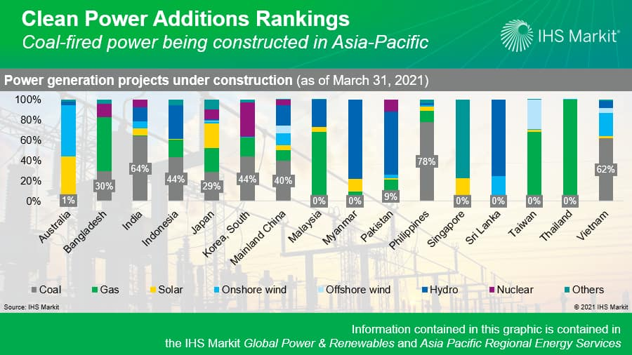 Clean Power Additions Rankings - Coal-fired power being constructed in Asia-Pacific
