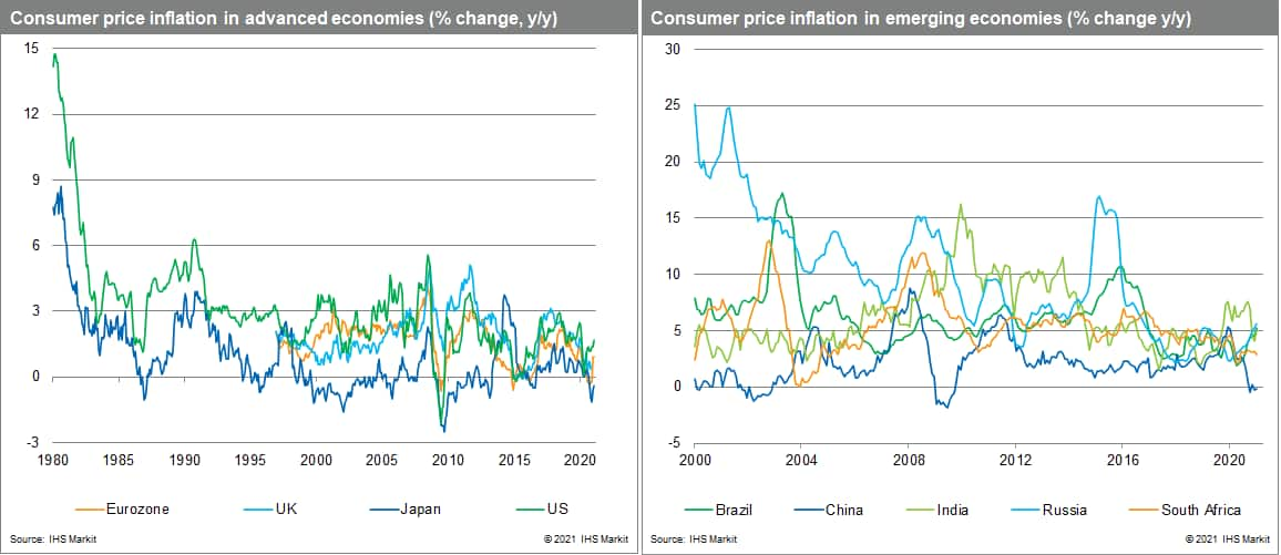 Consumer Price Inflation (CPI) in advanced and emerging markets