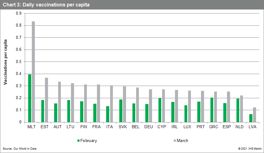 Daily vaccinations per capita