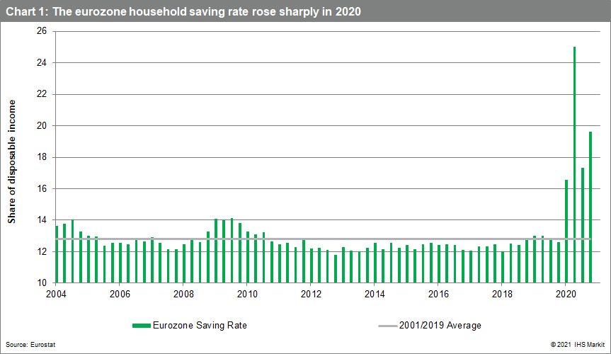 The eurozone household saving rate rose sharply in 2020