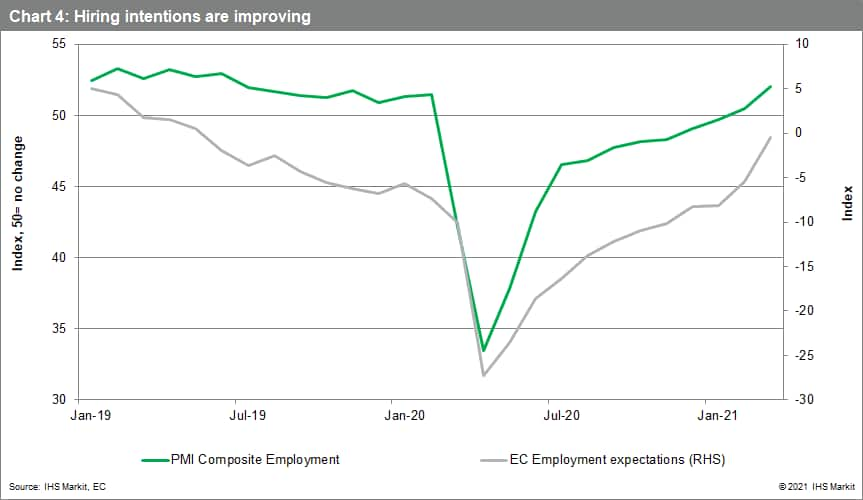 Hiring intentions are improving