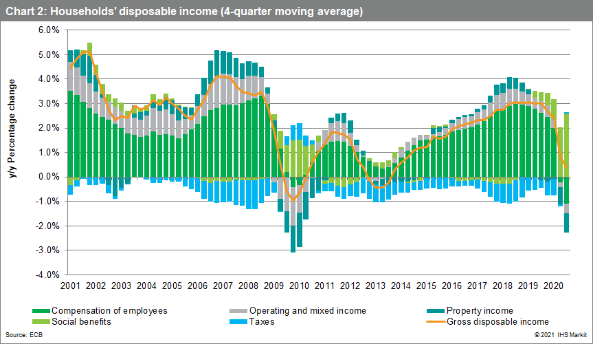 Households' disposable income (4-quarter moving average)