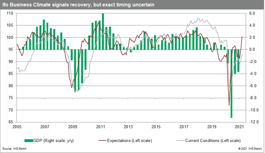 Ifo Business Climate signals recovery, but exact timing uncertain