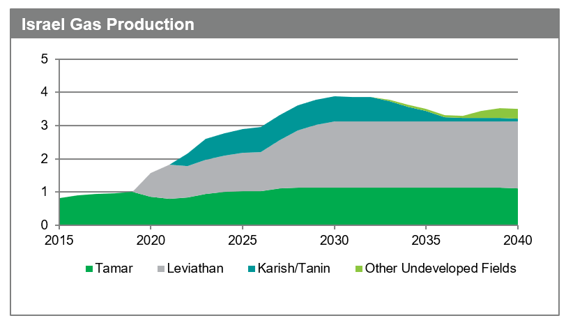 israel-gas-production