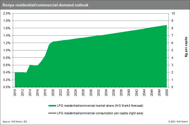 Kenya residential/commercial demand outlook