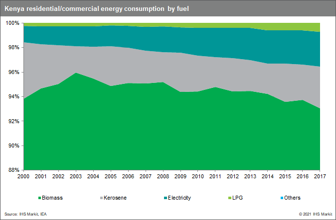 Kenya residential/commercial energy consumption by fuel