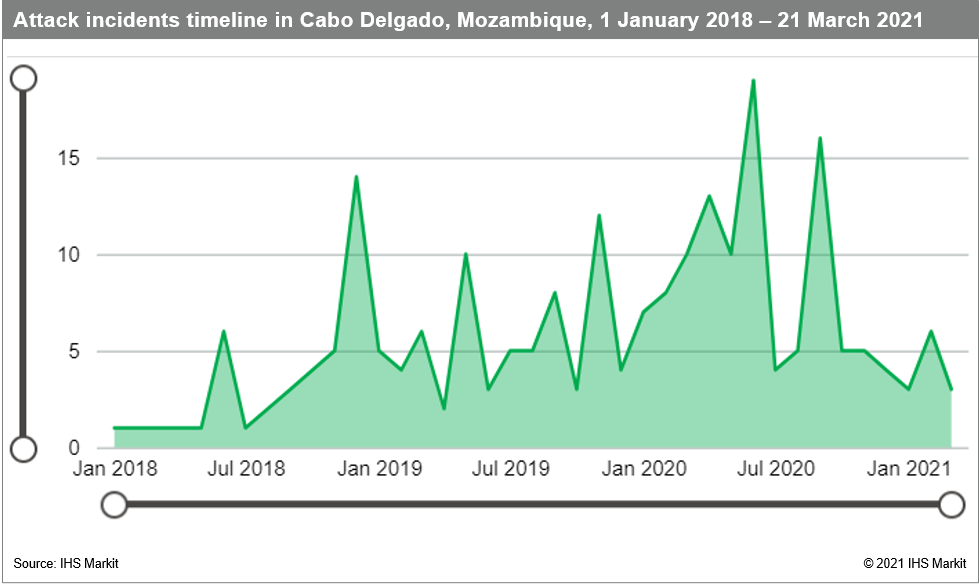 Attack incidents Cabo Delgado Mozambique January 2018 March 2021