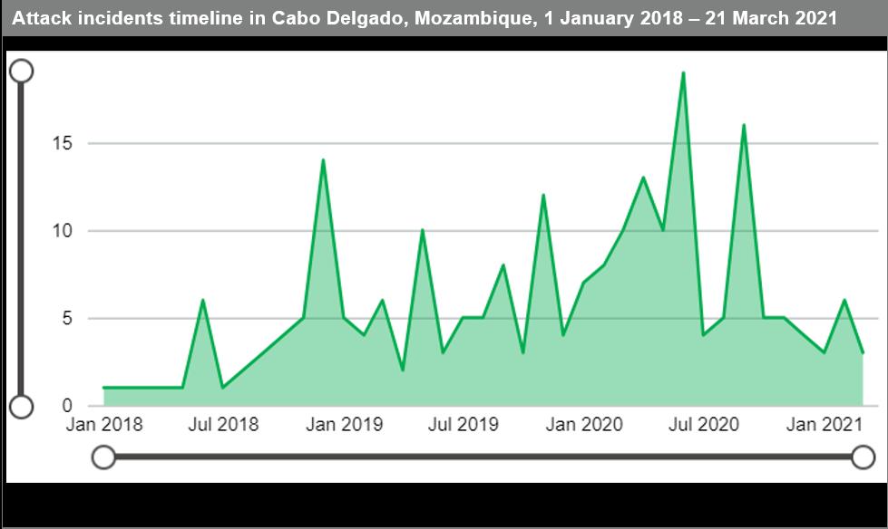 Attack incidents Cabo Delgado Mozambique January 2018 March 2021