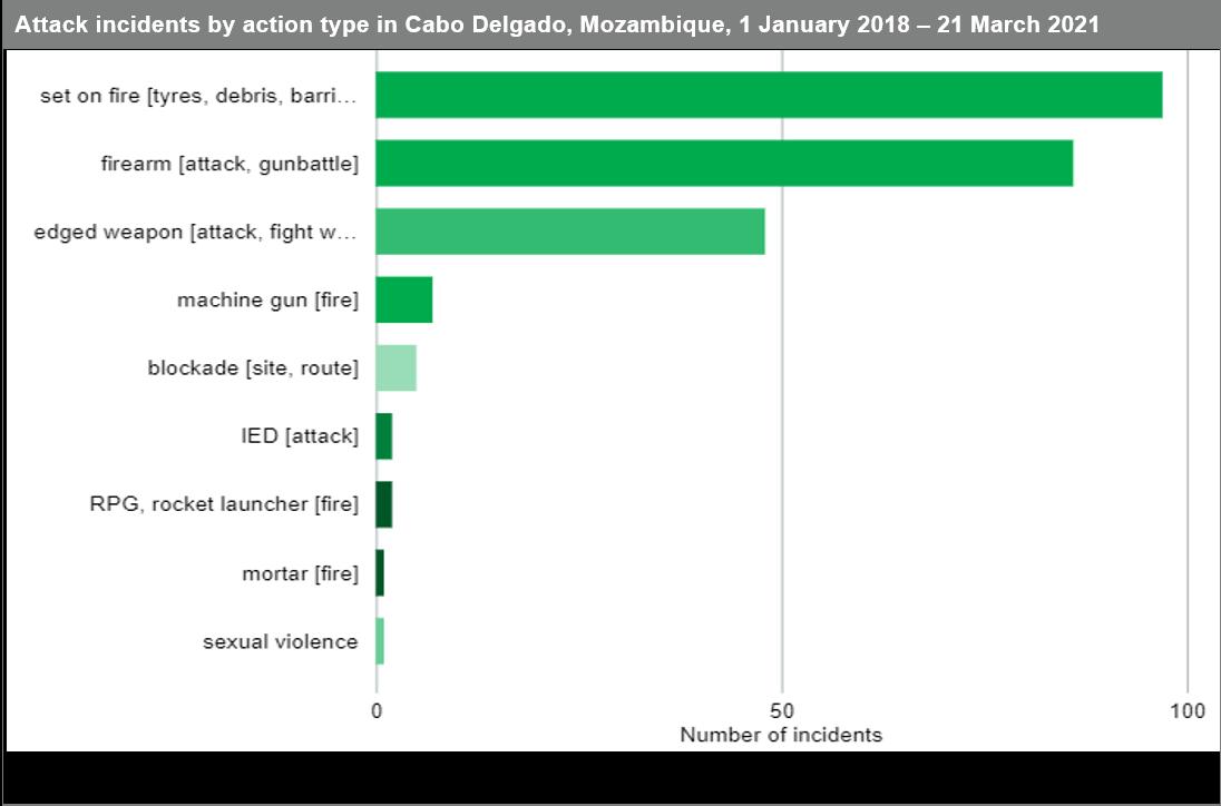 attack incidents by type cabo delgado mozambique