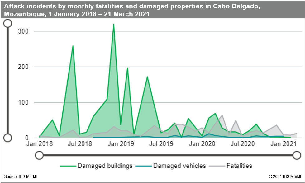 attack incidents Cabo Delgado Mozambique fatalities and property damage