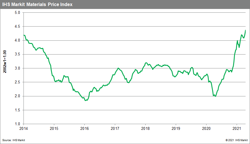 Materials Price Index commodity price