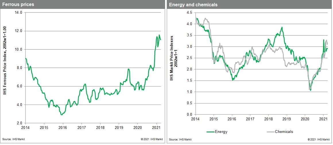 MPI commodity prices steel price