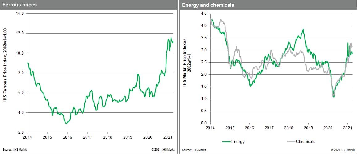 Commodity price (MPI) materials price index