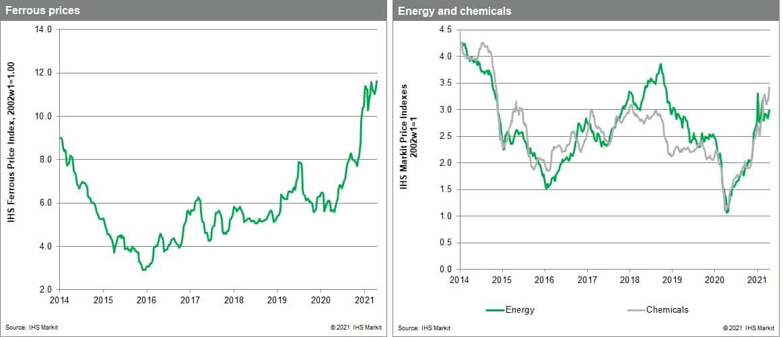 Materials Price Index commodity price change metals