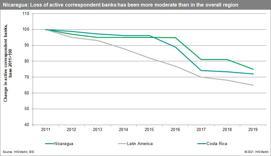Nicaragua loss of banks