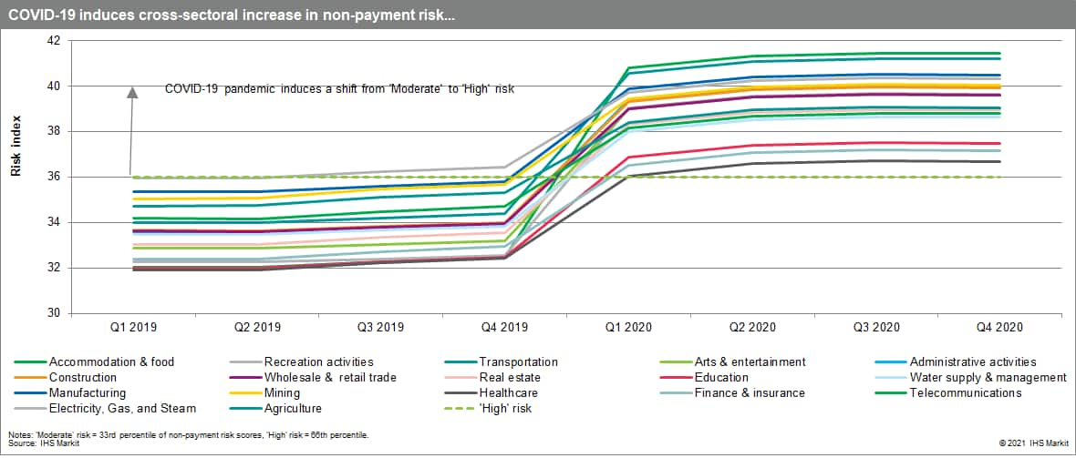 Non-payment risks in emerging markets