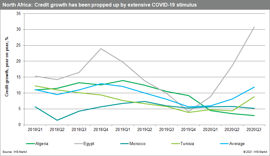 North Africa credit growth