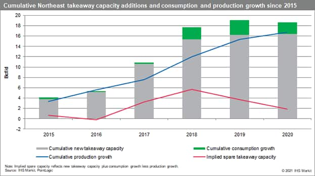 Cumulative Northeast takeaway capacity