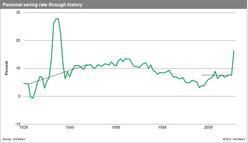 personal savings rate through history US economics